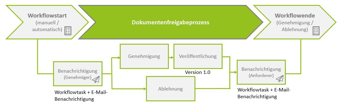 Digitale Geschäftsprozesse mit SharePoint