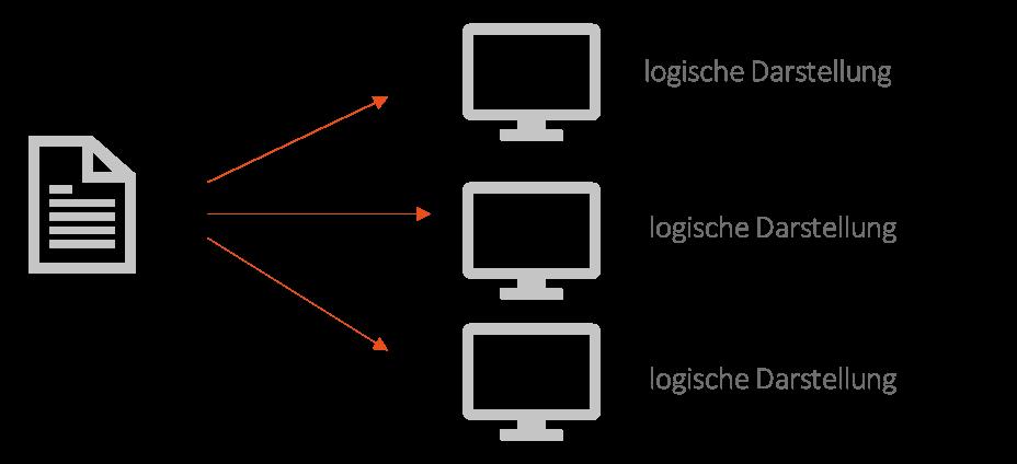 Einbinden der logisch strukturierten Daten