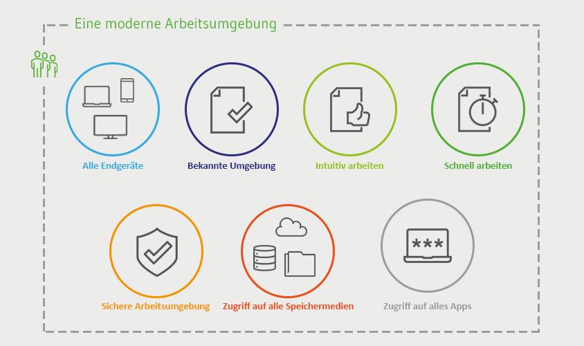 Eine moderne Arbeitsumgebung mi Office 365 und SharePoint